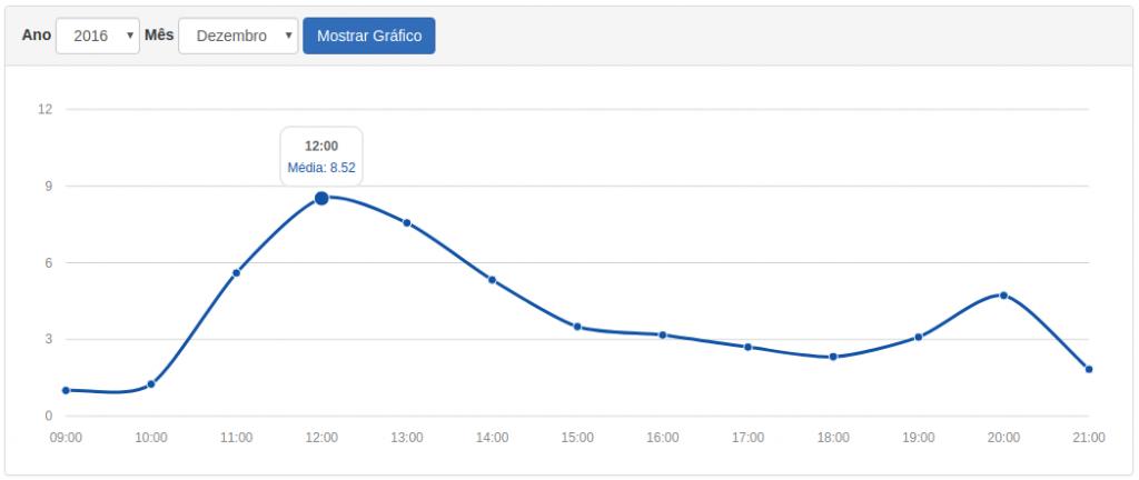 Gráfico da Média de entregas por hora